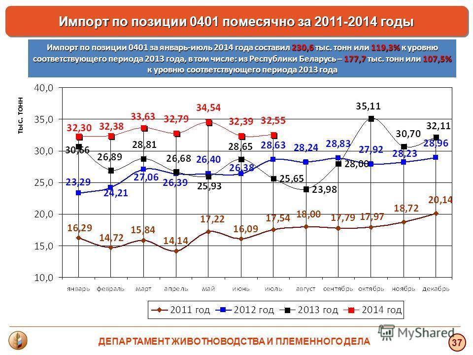 тыс. тонн 37 Импорт по позиции 0401 помесячно за 2011-2014 годы Импорт по позиции 0401 за январь-июль 2014 года составил 230,6 тыс. тонн или 119,3% к уровню соответствующего периода 2013 года, в том числе: из Республики Беларусь – 177,7 тыс. тонн или