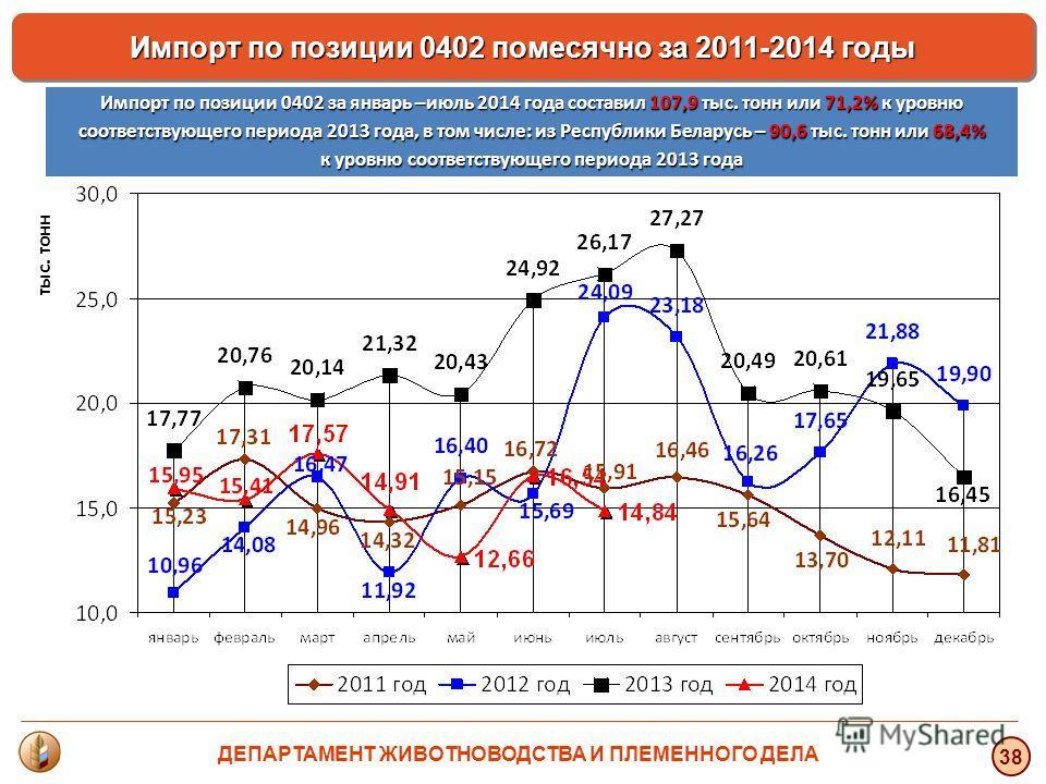 тыс. тонн 38 Импорт по позиции 0402 помесячно за 2011-2014 годы Импорт по позиции 0402 за январь –июль 2014 года составил 107,9 тыс. тонн или 71,2% к уровню соответствующего периода 2013 года, в том числе: из Республики Беларусь – 90,6 тыс. тонн или