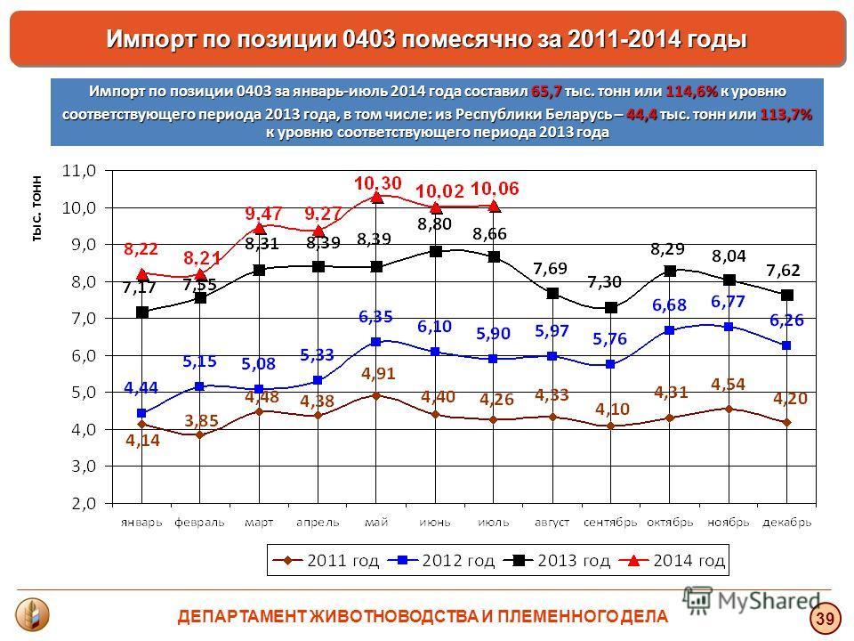 тыс. тонн 39 Импорт по позиции 0403 помесячно за 2011-2014 годы Импорт по позиции 0403 за январь-июль 2014 года составил 65,7 тыс. тонн или 114,6% к уровню соответствующего периода 2013 года, в том числе: из Республики Беларусь – 44,4 тыс. тонн или 1