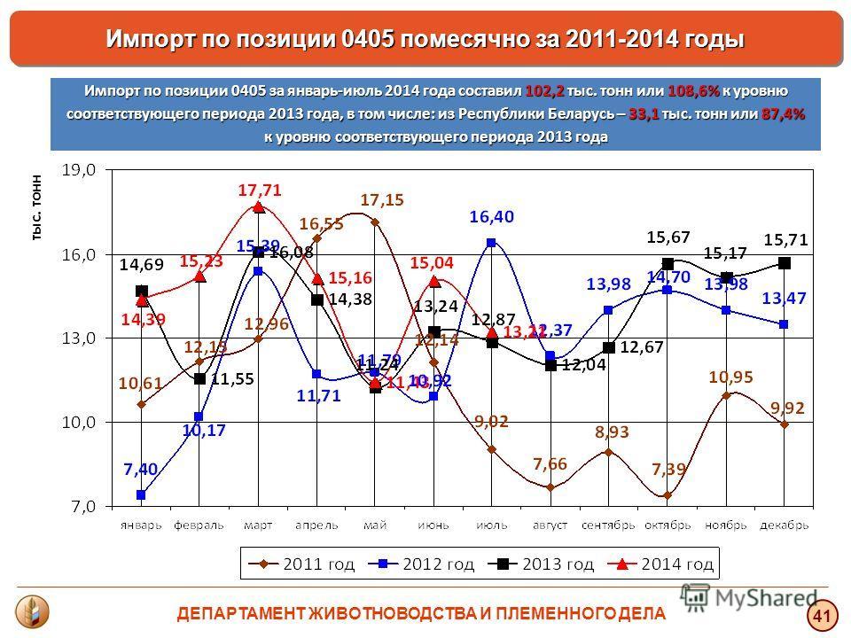 тыс. тонн 41 Импорт по позиции 0405 помесячно за 2011-2014 годы Импорт по позиции 0405 за январь-июль 2014 года составил 102,2 тыс. тонн или 108,6% к уровню соответствующего периода 2013 года, в том числе: из Республики Беларусь – 33,1 тыс. тонн или