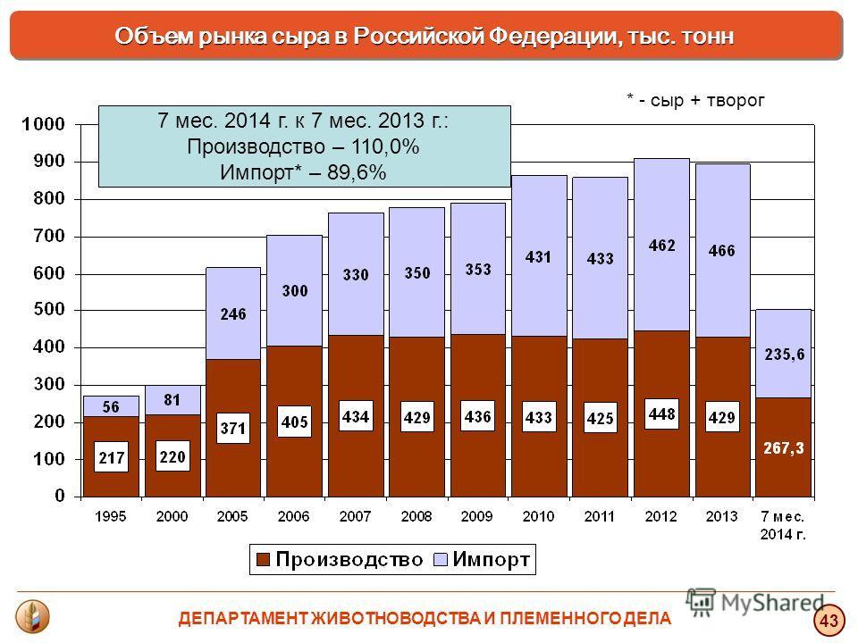 7 мес. 2014 г. к 7 мес. 2013 г.: Производство – 110,0% Импорт* – 89,6% * - сыр + творог Объем рынка сыра в Российской Федерации, тыс. тонн 43 ДЕПАРТАМЕНТ ЖИВОТНОВОДСТВА И ПЛЕМЕННОГО ДЕЛА