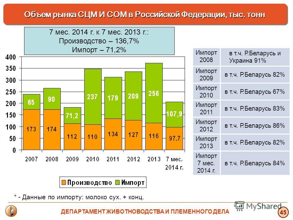 * - Данные по импорту: молоко сух. + конц. Объем рынка СЦМ И СОМ в Российской Федерации, тыс. тонн 45 Импорт 2008 в т.ч. Р.Беларусь и Украина 91% Импорт 2009 в т.ч. Р.Беларусь 82% Импорт 2010 в т.ч. Р.Беларусь 67% Импорт 2011 в т.ч. Р.Беларусь 83% Им