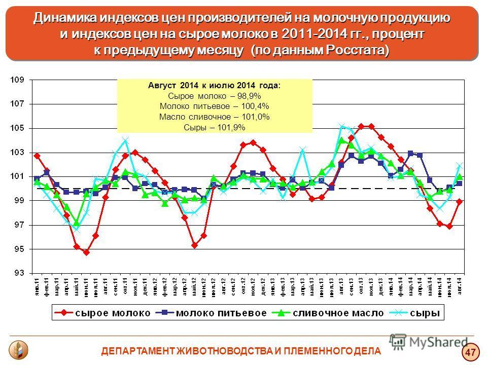 47 Динамика индексов цен производителей на молочную продукцию и индексов цен на сырое молоко в 2011-2014 гг., процент и индексов цен на сырое молоко в 2011-2014 гг., процент к предыдущему месяцу (по данным Росстата) Динамика индексов цен производител