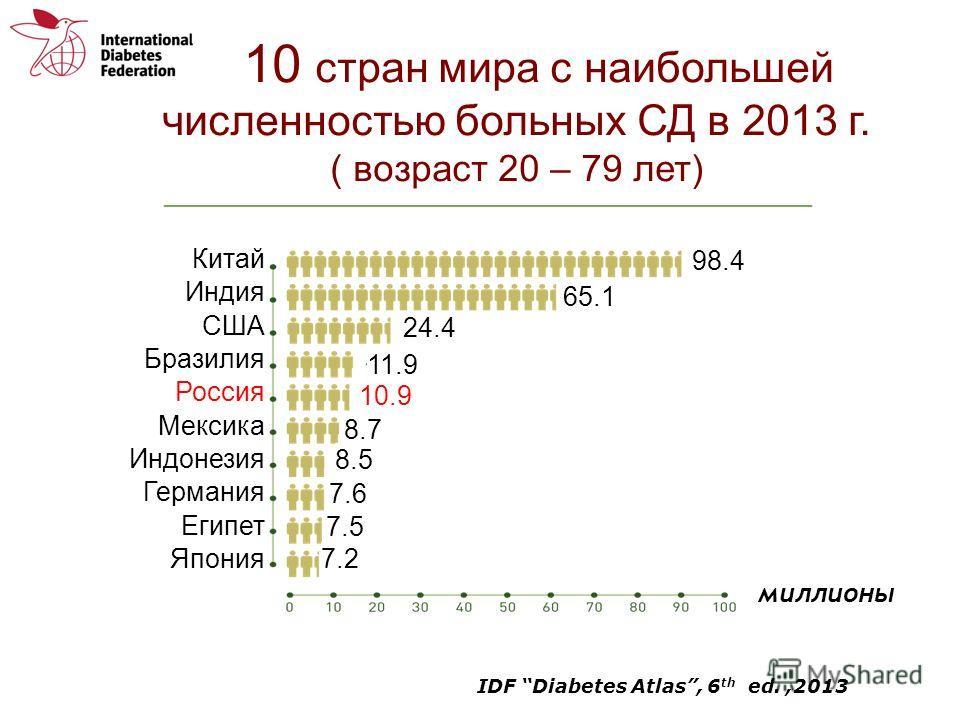 10 стран мира с наибольшей численностью больных СД в 2013 г. ( возраст 20 – 79 лет) Китай Индия США Бразилия Россия Мексика Индонезия Германия Египет Япония 98.4 65.1 24.4 11.9 10.9 8.7 8.5 7.6 7.5 7.2 миллионы IDF Diabetes Atlas, 6 th ed.,2013