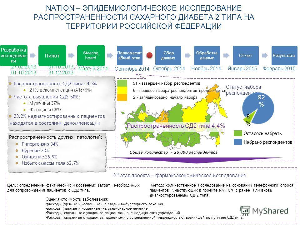 Сахарный диабет в московской области