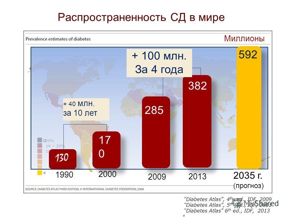 20% 14 – 20% 10 – 14% 8 - 10% 6 – 8% 4 - 6% < 4% Миллионы 1990 130 2000 17 0 + 40 млн. за 10 лет Diabetes Atlas, 4 th ed., IDF, 2009 Diabetes Atlas, 5 th ed., IDF, 2011 Diabetes Atlas 6 th ed., IDF, 2013 1 2035 г. (прогноз) 592 Pаспространенность СД