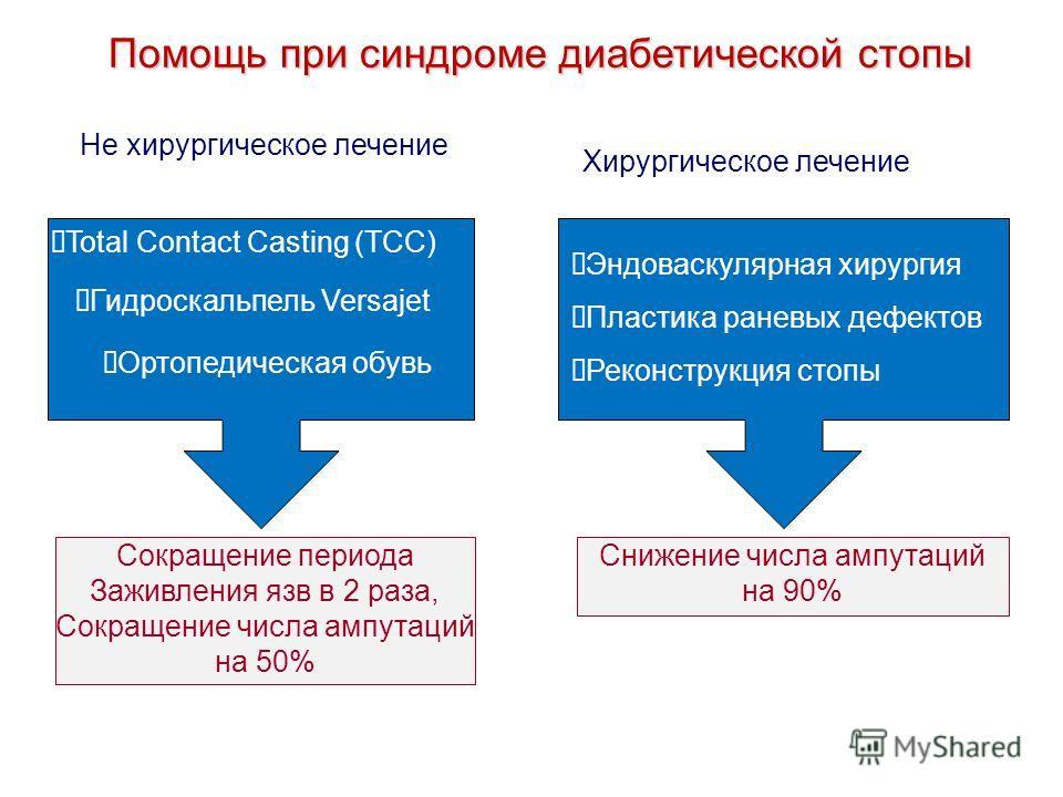 Total Contact Casting (TCC) Помощь при синдроме диабетической стопы Гидроскальпель Versajet Не хирургическое лечение Ортопедическая обувь Сокращение периода Заживления язв в 2 раза, Сокращение числа ампутаций на 50% Хирургическое лечение Эндоваскуляр