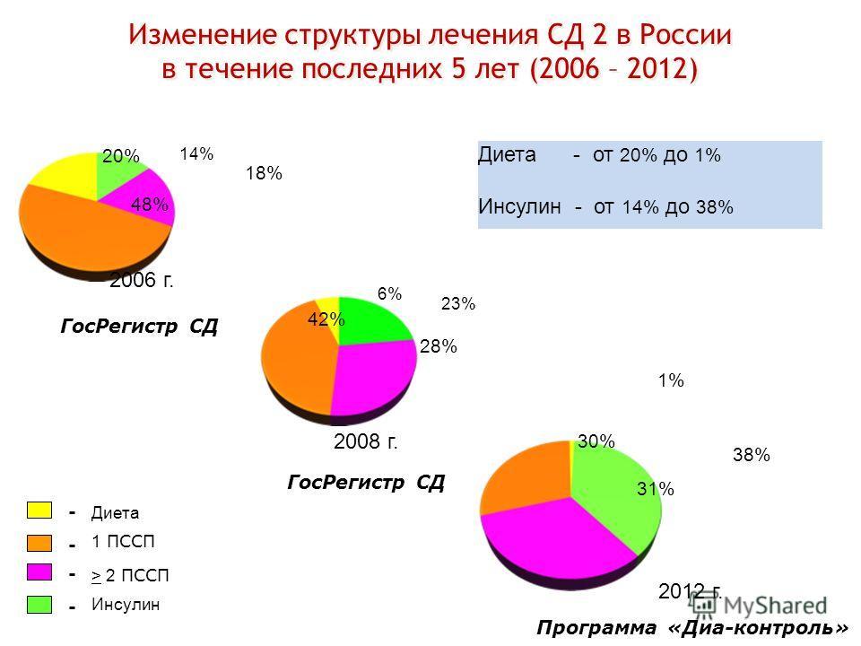 Изменение структуры лечения СД 2 в России в течение последних 5 лет (2006 – 2012) 1 ПССП > 2 ПССП Инсулин Диета Гос Регистр СД 48% 20% 18% 2006 г. 14% 31% 38% 1% 30% 2012 г. Программа «Диа-контроль» Диета - от 20% до 1% Инсулин - от 14% до 38% 28% 6%