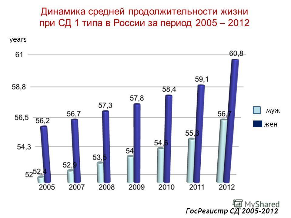 Динамика средней продолжительности жизни при СД 1 типа в России за период 2005 – 2012 муж жен years Гос Регистр СД 2005-2012