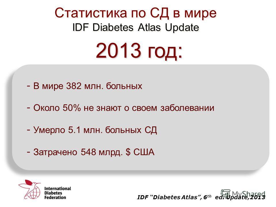 Статистика по СД в мире IDF Diabetes Atlas Update - В мире 382 млн. больных - Около 50% не знают о своем заболевании - Умерло 5.1 млн. больных СД - Затрачено 548 млрд. $ США IDF Diabetes Atlas, 6 th ed. Update,2013 2013 год: