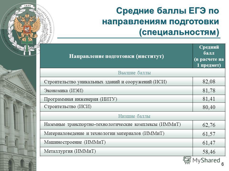6 Направление подготовки (институт) Средний балл (в расчете на 1 предмет) Высшие баллы Строительство уникальных зданий и сооружений (ИСИ) 82,08 Экономика (ИЭИ) 81,78 Программная инженерия (ИИТУ) 81,41 Строительство (ИСИ) 80,40 Низшие баллы Наземные т
