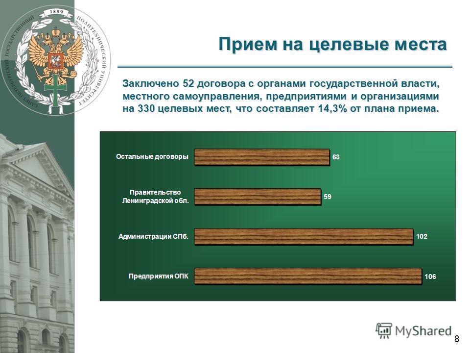 8 Прием на целевые места Заключено 52 договора с органами государственной власти, местного самоуправления, предприятиями и организациями на 330 целевых мест, что составляет 14,3% от плана приема.