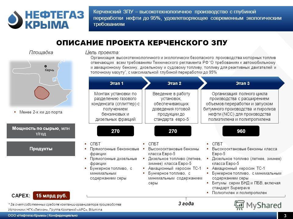 ООО «Нефтегаз Крыма» | Конфиденциально 3 Керченский ЗПУ – высокотехнологичное производство с глубиной переработки нефти до 95%, удовлетворяющее современным экологическим требованиям * За счет собственных средств компании-организатора производства Ист