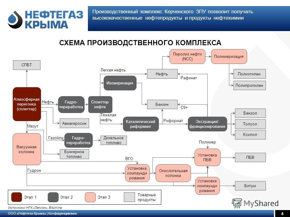 ООО «Нефтегаз Крыма» | Конфиденциально 4 Производственный комплекс Керченского ЗПУ позволит получать высококачественные нефтепродукты и продукты нефтехимии Источники: НГК «Легион», Bitumina Нефть Газойли Атмосферная перегонка (сплиттер) Гидро- перера