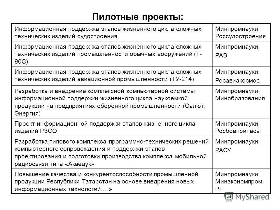 Пилотные проекты: Информационная поддержка этапов жизненного цикла сложных технических изделий судостроения Минпромнауки, Россудостроения Информационная поддержка этапов жизненного цикла сложных технических изделий промышленности обычных вооружений (