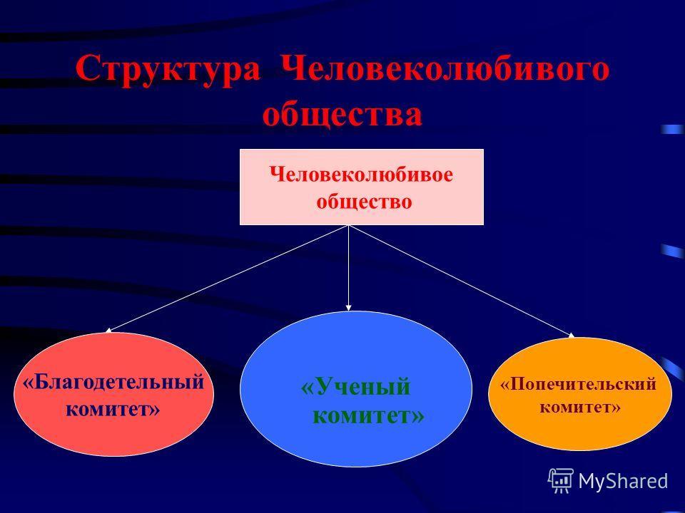 Структура Человеколюбивого общества Человеколюбивое общество «Благодетельный комитет» «Ученый комитет» «Попечительский комитет»