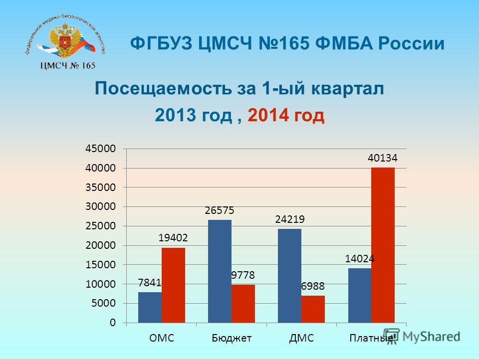 Посещаемость за 1-ый квартал 2013 год, 2014 год ФГБУЗ ЦМСЧ 165 ФМБА России
