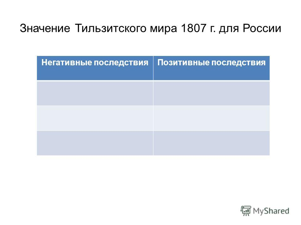 Значение Тильзитского мира 1807 г. для России Негативные последствия Позитивные последствия