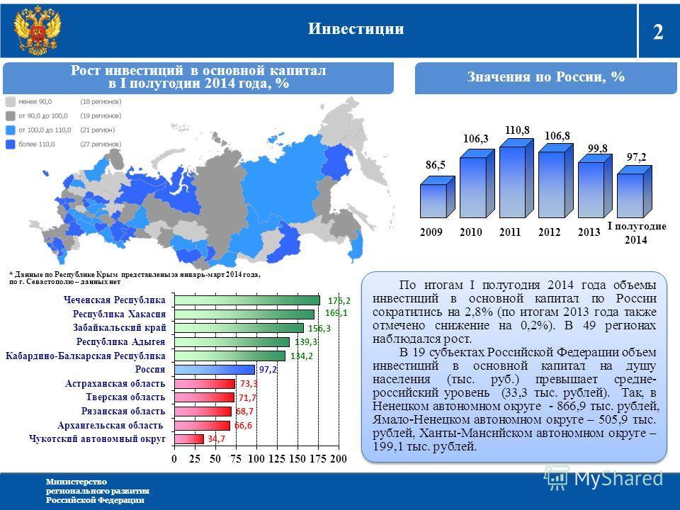 2 Министерство регионального развития Российской Федерации Инвестиции Рост инвестиций в основной капитал в I полугодии 2014 года, % Значения по России, % 2009 2010201120122013 I полугодие 2014 86,5 106,3 110,8 106,8 99,8 97,2 * Данные по Республике К