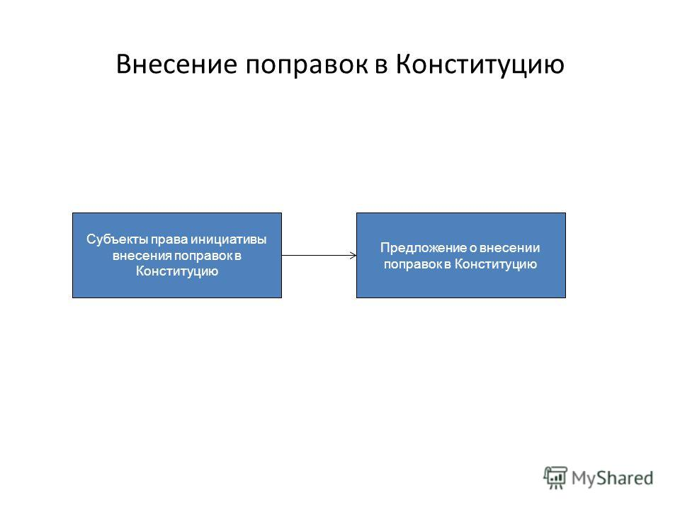 Внесение поправок в Конституцию Субъекты права инициативы внесения поправок в Конституцию Предложение о внесении поправок в Конституцию