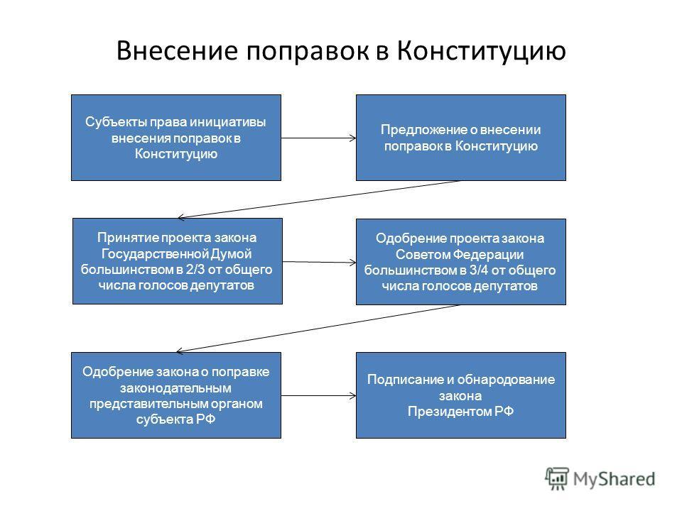 Схема принятия конституции рф