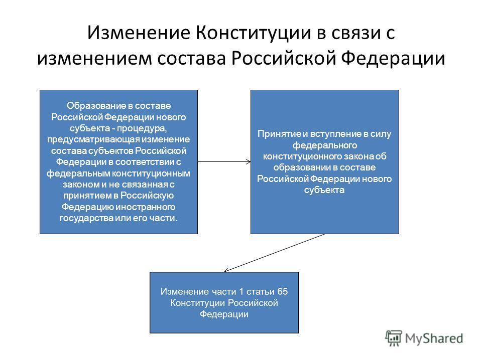 Изменение Конституции в связи с изменением состава Российской Федерации Образование в составе Российской Федерации нового субъекта - процедура, предусматривающая изменение состава субъектов Российской Федерации в соответствии с федеральным конституци