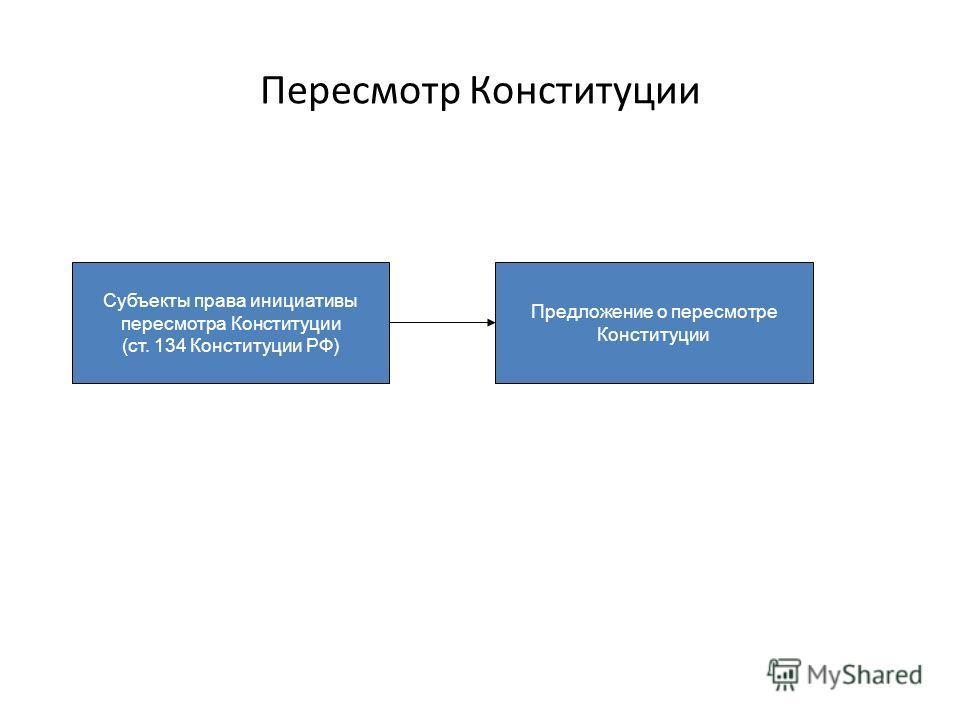 Пересмотр Конституции Субъекты права инициативы пересмотра Конституции (ст. 134 Конституции РФ) Предложение о пересмотре Конституции