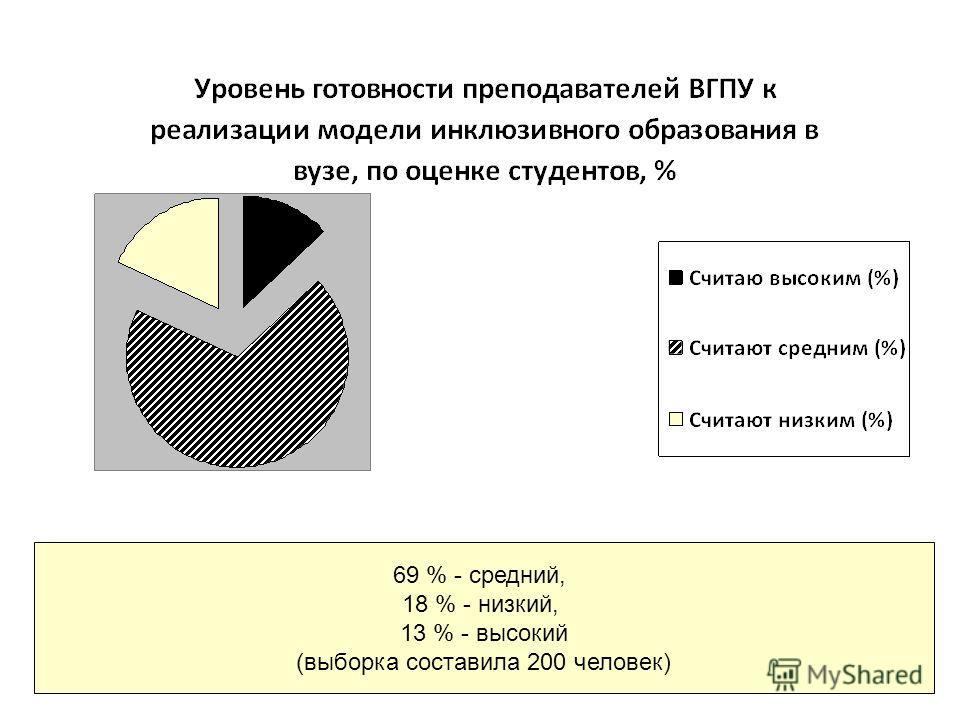 69 % - средний, 18 % - низкий, 13 % - высокий (выборка составила 200 человек)