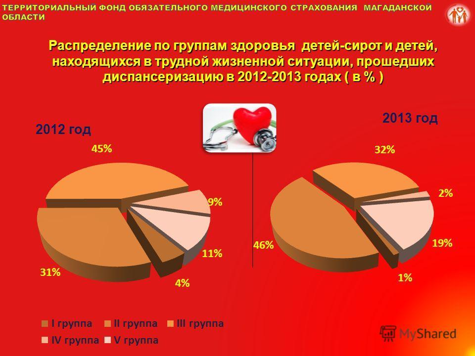 Распределение по группам здоровья детей-сирот и детей, находящихся в трудной жизненной ситуации, прошедших диспансеризацию в 2012-2013 годах ( в % )