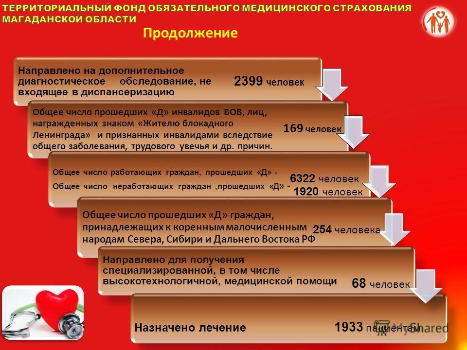 Направлено на дополнительное диагностическое обследование, не входящее в диспансеризацию Общее число прошедших «Д» инвалидов ВОВ, лиц, награжденных знаком «Жителю блокадного Ленинграда» и признанных инвалидами вследствие общего заболевания, трудового