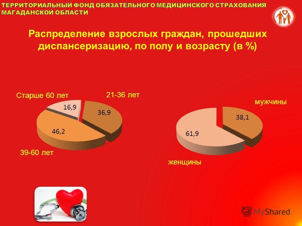 Распределение взрослых граждан, прошедших диспансеризацию, по полу и возрасту (в %)