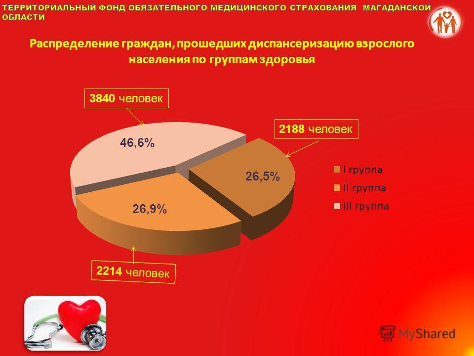 Распределение граждан, прошедших диспансеризацию взрослого населения по группам здоровья 2214 человек 3840 человек 2188 человек