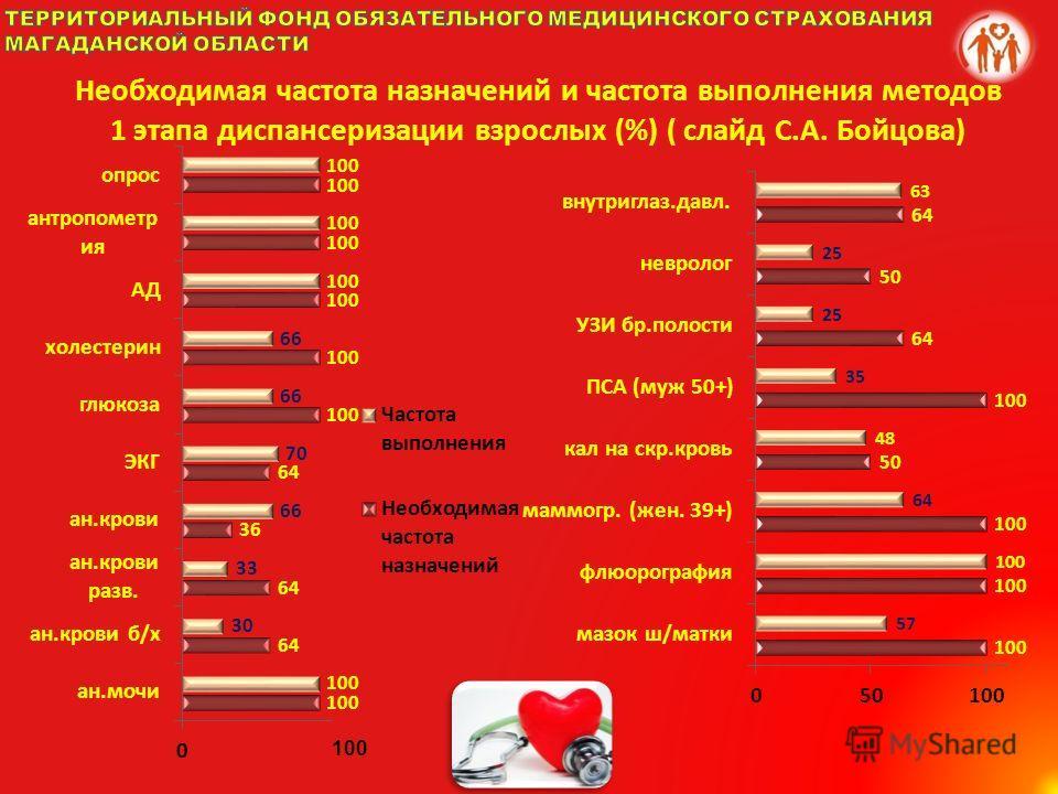 Необходимая частота назначений и частота выполнения методов 1 этапа диспансеризации взрослых (%) ( слайд С.А. Бойцова)