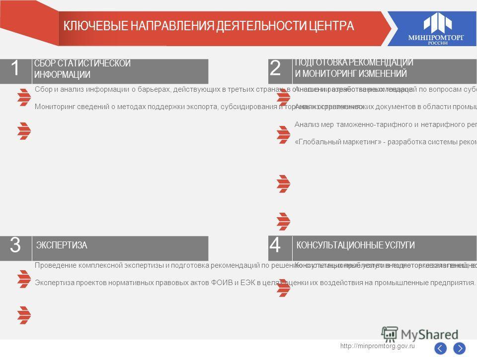 КЛЮЧЕВЫЕ НАПРАВЛЕНИЯ ДЕЯТЕЛЬНОСТИ ЦЕНТРА Анализ и разработка рекомендаций по вопросам субсидиарной политики Минпромторга России. Анализ стратегических документов в области промышленного развития и промышленной политики, выработка рекомендаций по осно