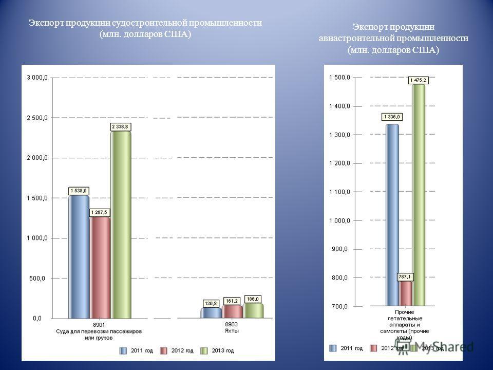 Экспорт продукции судостроительной промышленности (млн. долларов США) Экспорт продукции авиастроительной промышленности (млн. долларов США)