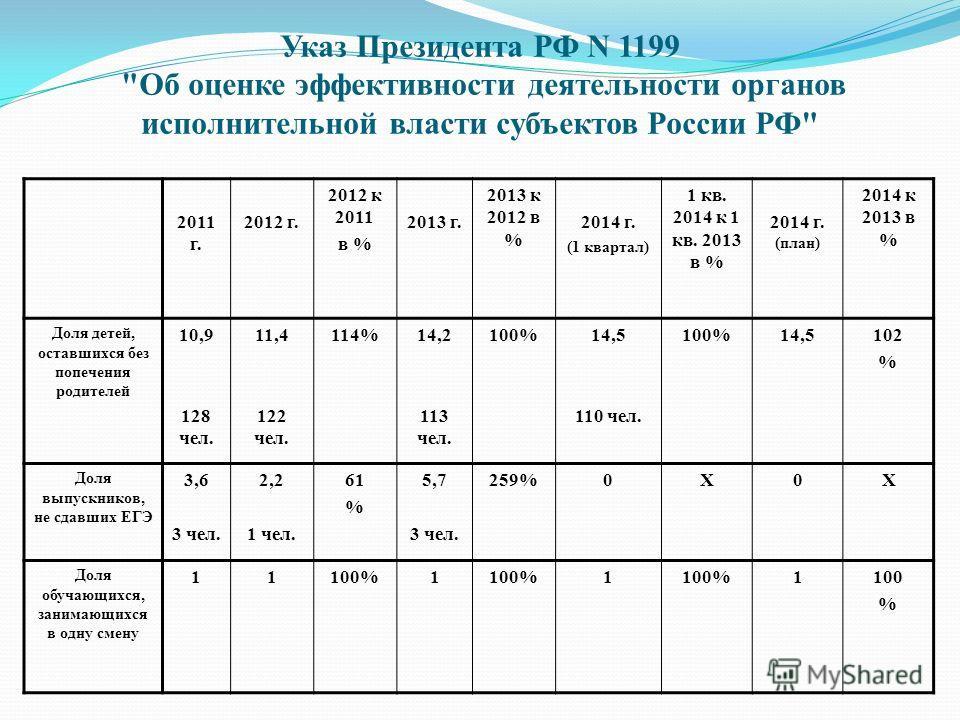 Указ Президента РФ N 1199