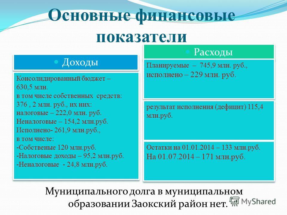 Основные финансовые показатели Доходы Расходы Консолидированный бюджет – 630,5 млн. в том числе собственных средств: 376, 2 млн. руб., их них: налоговые – 222,0 млн. руб. Неналоговые – 154,2 млн.руб. Исполнено- 261,9 млн.руб., в том числе: -Собствены