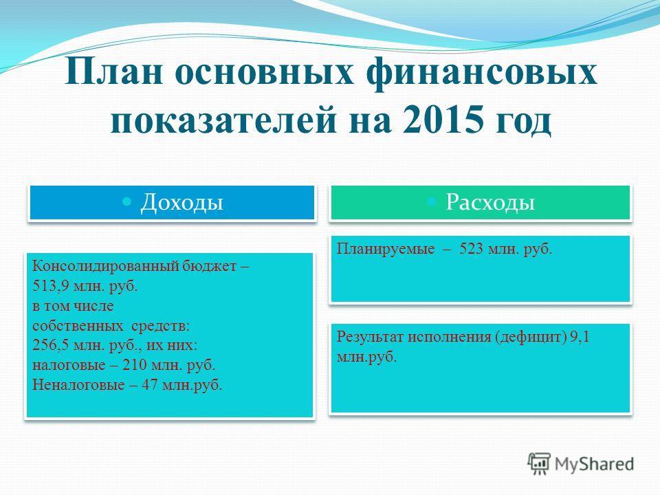 План основных финансовых показателей на 2015 год Доходы Расходы Консолидированный бюджет – 513,9 млн. руб. в том числе собственных средств: 256,5 млн. руб., их них: налоговые – 210 млн. руб. Неналоговые – 47 млн.руб. Консолидированный бюджет – 513,9