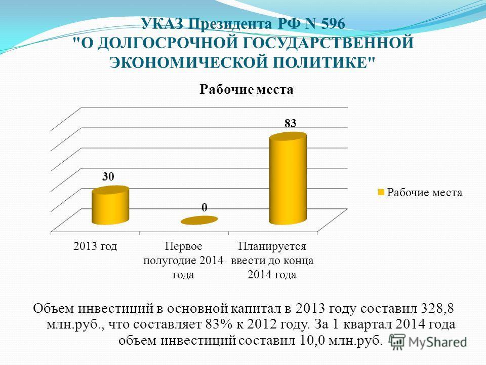УКАЗ Президента РФ N 596 О ДОЛГОСРОЧНОЙ ГОСУДАРСТВЕННОЙ ЭКОНОМИЧЕСКОЙ ПОЛИТИКЕ Объем инвестиций в основной капитал в 2013 году составил 328,8 млн.руб., что составляет 83% к 2012 году. За 1 квартал 2014 года объем инвестиций составил 10,0 млн.руб.