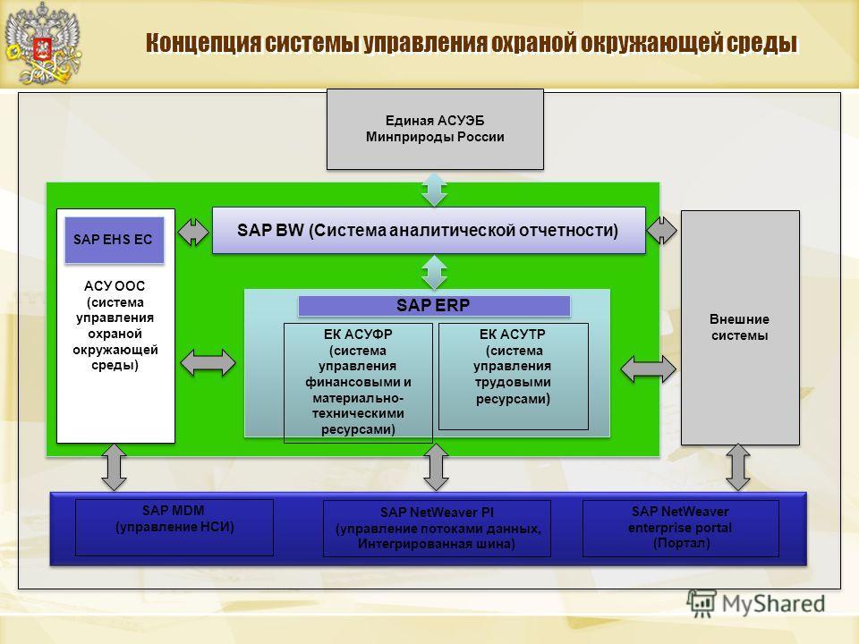 Концепция системы управления охраной окружающей среды ЕК АСУФР (система управления финансовыми и материально- техническими ресурсами) ЕК АСУТР (система управления трудовыми ресурсами ) SAP BW (Система аналитической отчетности) SAP ERP АСУ ООС (систем