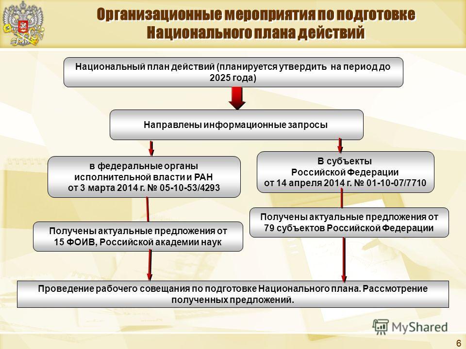 66 Организационные мероприятия по подготовке Национального плана действий Национальный план действий (планируется утвердить на период до 2025 года) Направлены информационные запросы в федеральные органы исполнительной власти и РАН от 3 марта 2014 г.