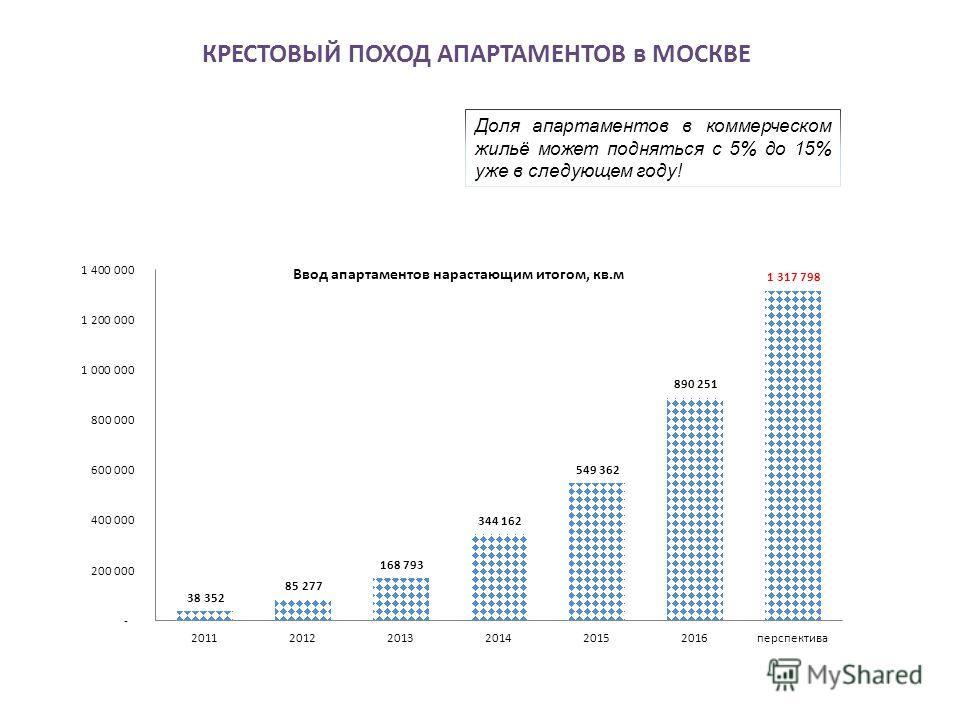КРЕСТОВЫЙ ПОХОД АПАРТАМЕНТОВ в МОСКВЕ Доля апартаментов в коммерческом жильё может подняться с 5% до 15% уже в следующем году!