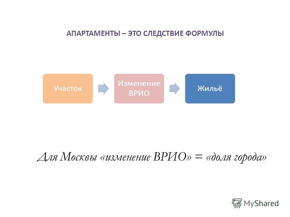 АПАРТАМЕНТЫ – ЭТО СЛЕДСТВИЕ ФОРМУЛЫ Для Москвы «изменение ВРИО» = «доля города» Участок Изменение ВРИО Жильё