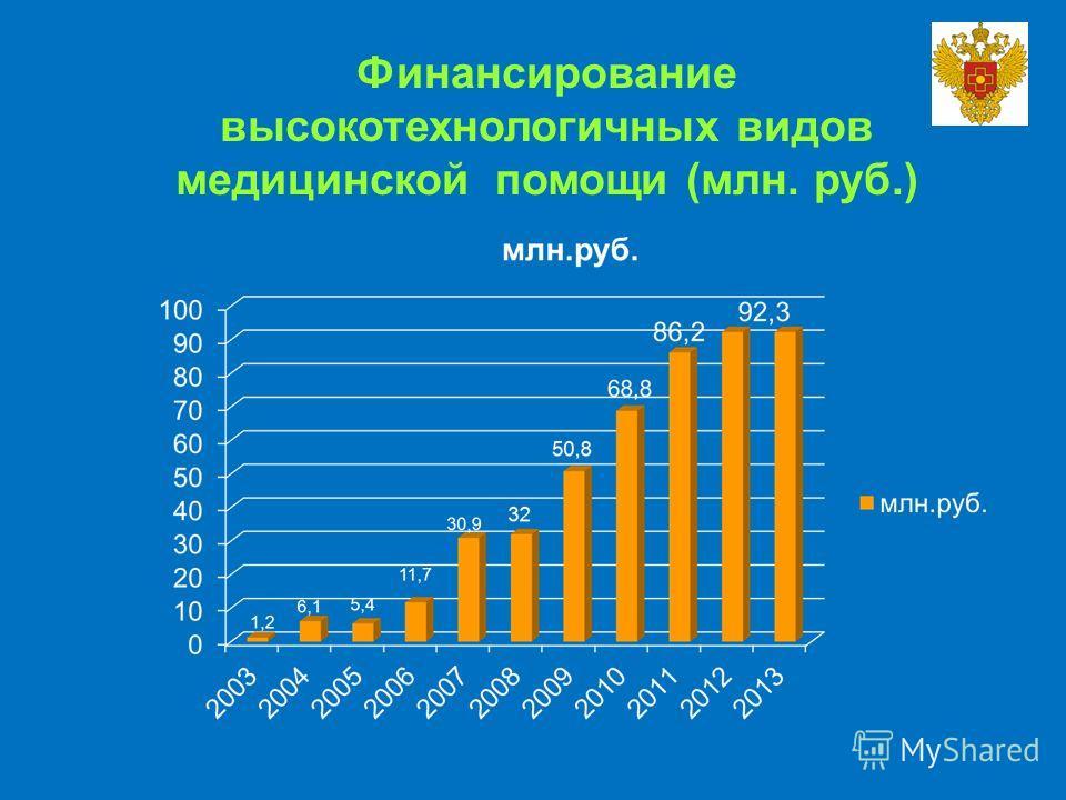 Финансирование высокотехнологичных видов медицинской помощи (млн. руб.)