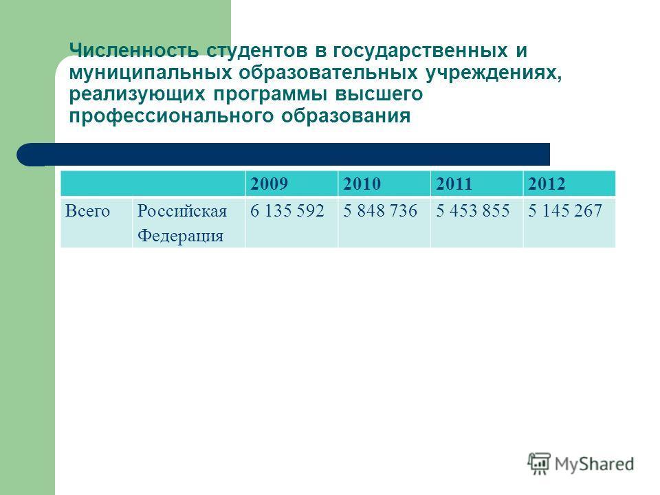 Численность студентов в государственных и муниципальных образовательных учреждениях, реализующих программы высшего профессионального образования 2009201020112012 Всего Российская Федерация 6 135 5925 848 7365 453 8555 145 267