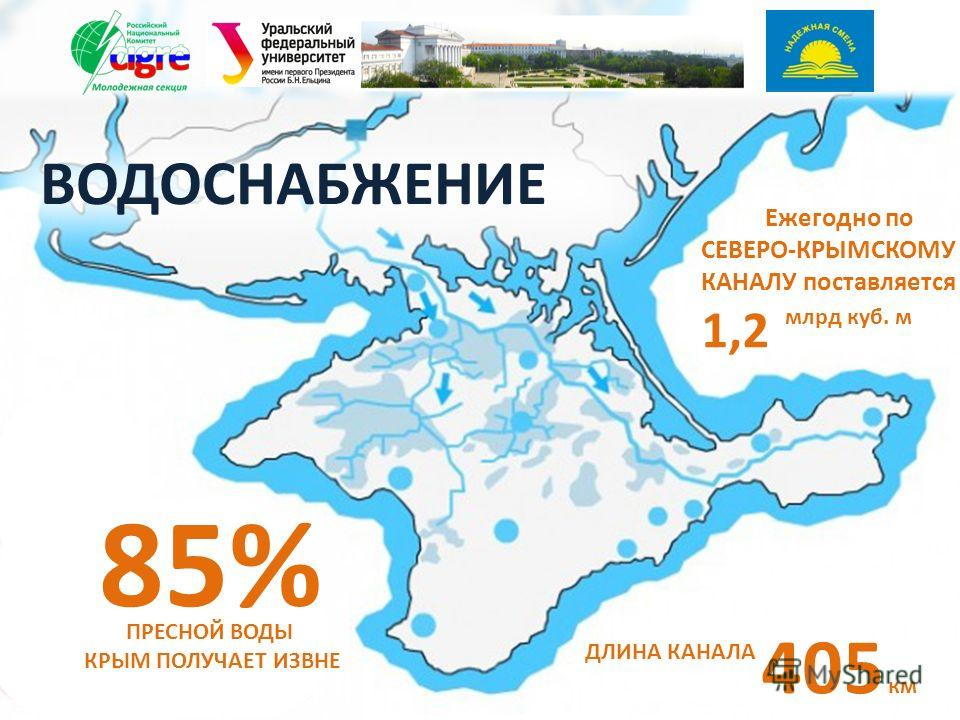 Ежегодно по СЕВЕРО-КРЫМСКОМУ КАНАЛУ поставляется 1,2 85% ПРЕСНОЙ ВОДЫ КРЫМ ПОЛУЧАЕТ ИЗВНЕ млрд куб. м ДЛИНА КАНАЛА 405 км ВОДОСНАБЖЕНИЕ