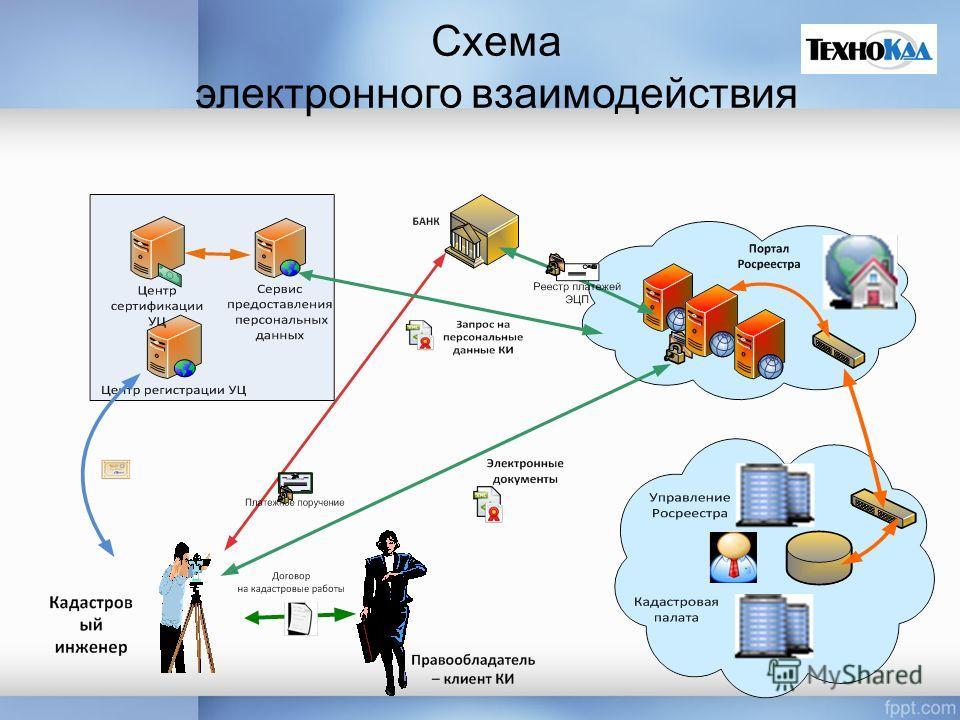 Схема электронного взаимодействия