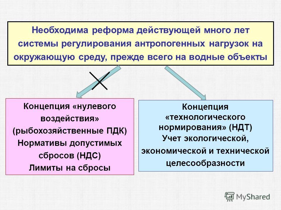 Необходима реформа действующей много лет системы регулирования антропогенных нагрузок на окружающую среду, прежде всего на водные объекты Концепция «нулевого воздействия» (рыбохозяйственные ПДК) Нормативы допустимых сбросов (НДС) Лимиты на сбросы Кон