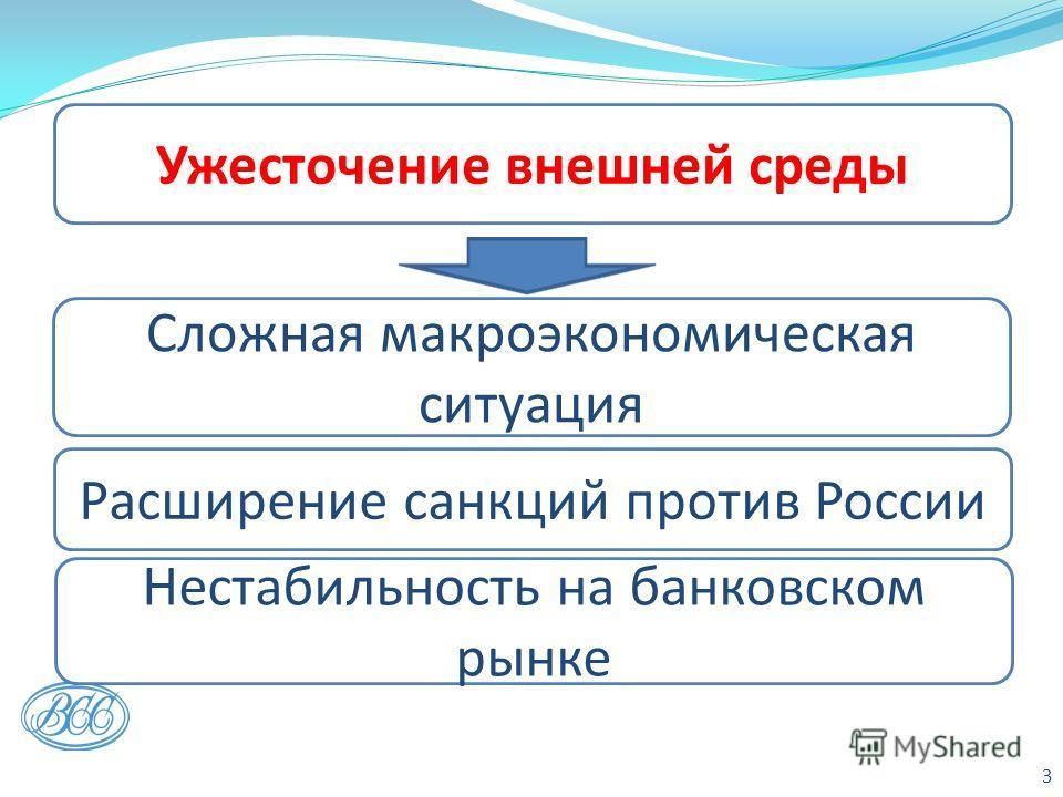 Расширение санкций против России Нестабильность на банковском рынке Ужесточение внешней среды Сложная макроэкономическая ситуация 3