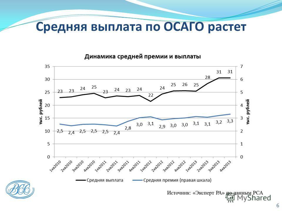 Средняя выплата по ОСАГО растет 6